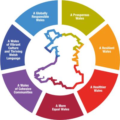 Wales Sustainability Framework